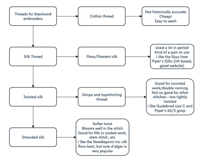Blackwork decision tree